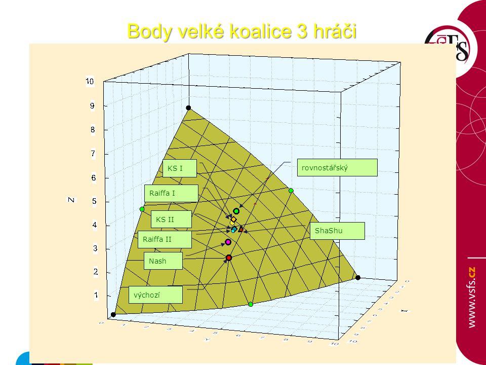 Body velké koalice 3 hráči rovnostářský výchozí KS I KS II Raiffa I Raiffa II Nash ShaShu