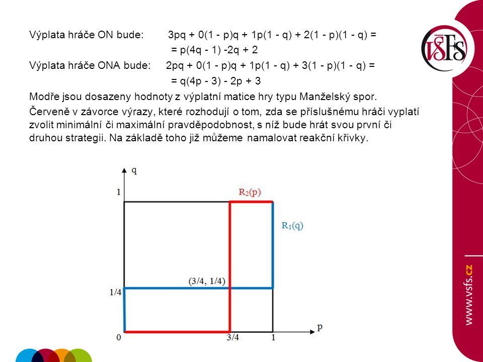 Výplata hráče ON bude: 3pq + 0(1 - p)q + 1p(1 - q) + 2(1 - p)(1 - q) = = p(4q - 1) -2q + 2 Výplata hráče ONA bude: 2pq + 0(1 - p)q + 1p(1 - q) + 3(1 - p)(1 - q) = = q(4p - 3) - 2p + 3 Modře jsou dosazeny hodnoty z výplatní matice hry typu Manželský spor.