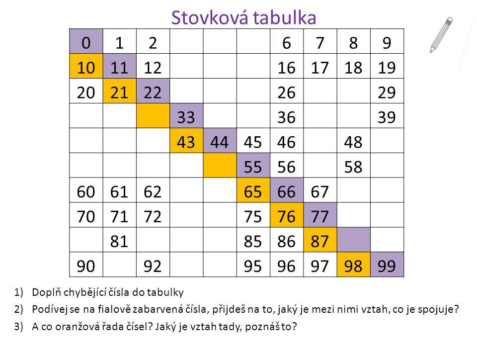 Stovková tabulka 1)Doplň chybějící čísla do tabulky 2)Podívej se na fialově zabarvená čísla, přijdeš na to, jaký je mezi nimi vztah, co je spojuje? 3)