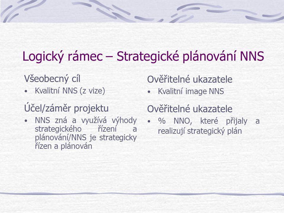 Logický rámec – Strategické plánování NNS Všeobecný cíl Kvalitní NNS (z vize) Účel/záměr projektu NNS zná a využívá výhody strategického řízení a plánování/NNS je strategicky řízen a plánován Ověřitelné ukazatele Kvalitní image NNS Ověřitelné ukazatele % NNO, které přijaly a realizují strategický plán