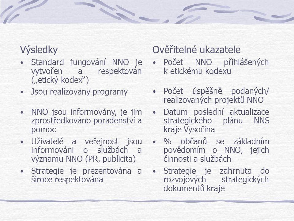 """Výsledky Standard fungování NNO je vytvořen a respektován (""""etický kodex ) Jsou realizovány programy NNO jsou informovány, je jim zprostředkováno poradenství a pomoc Uživatelé a veřejnost jsou informováni o službách a významu NNO (PR, publicita) Strategie je prezentována a široce respektována Ověřitelné ukazatele Počet NNO přihlášených k etickému kodexu Počet úspěšně podaných/ realizovaných projektů NNO Datum poslední aktualizace strategického plánu NNS kraje Vysočina % občanů se základním povědomím o NNO, jejich činnosti a službách Strategie je zahrnuta do rozvojových strategických dokumentů kraje"""