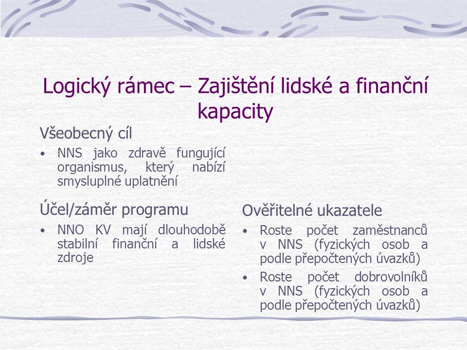 Logický rámec – Zajištění lidské a finanční kapacity Všeobecný cíl NNS jako zdravě fungující organismus, který nabízí smysluplné uplatnění Účel/záměr programu NNO KV mají dlouhodobě stabilní finanční a lidské zdroje Ověřitelné ukazatele Roste počet zaměstnanců v NNS (fyzických osob a podle přepočtených úvazků) Roste počet dobrovolníků v NNS (fyzických osob a podle přepočtených úvazků)