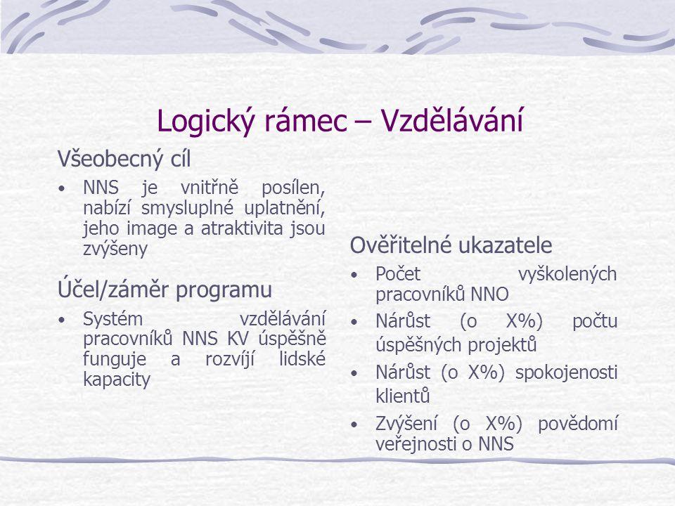 Logický rámec – Vzdělávání Všeobecný cíl NNS je vnitřně posílen, nabízí smysluplné uplatnění, jeho image a atraktivita jsou zvýšeny Účel/záměr program
