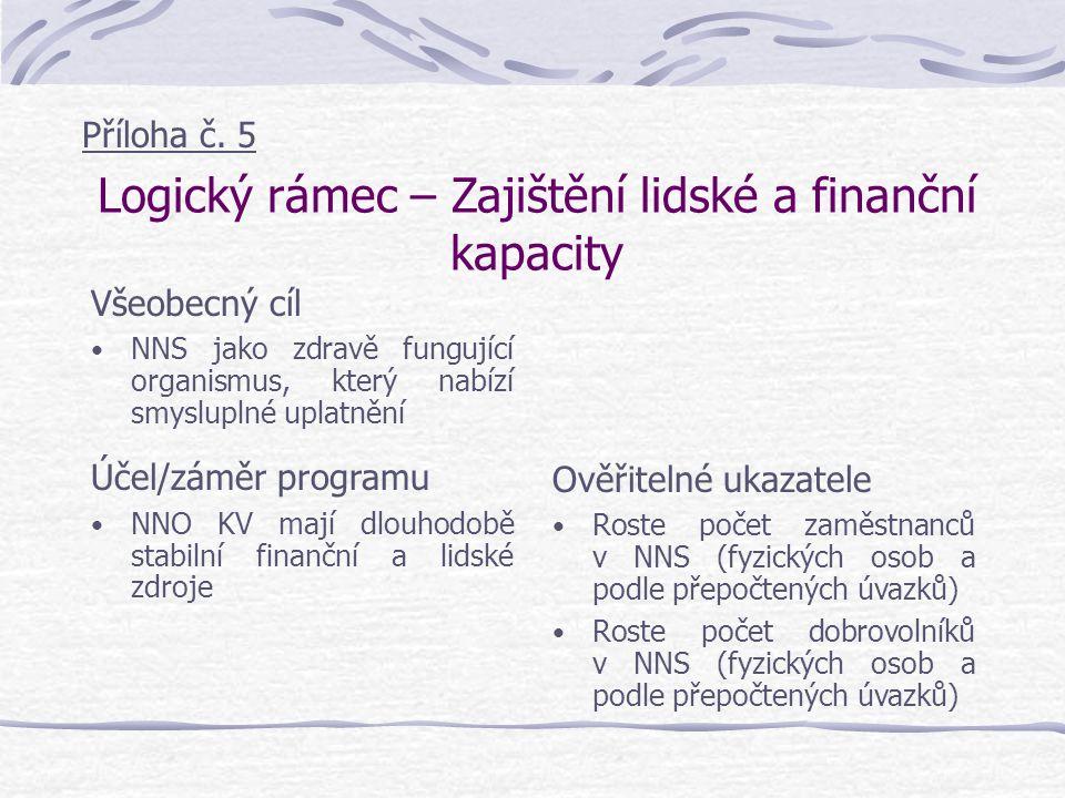 Logický rámec – Zajištění lidské a finanční kapacity Všeobecný cíl NNS jako zdravě fungující organismus, který nabízí smysluplné uplatnění Účel/záměr programu NNO KV mají dlouhodobě stabilní finanční a lidské zdroje Ověřitelné ukazatele Roste počet zaměstnanců v NNS (fyzických osob a podle přepočtených úvazků) Roste počet dobrovolníků v NNS (fyzických osob a podle přepočtených úvazků) Příloha č.