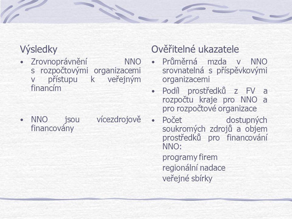 Výsledky Zrovnoprávnění NNO s rozpočtovými organizacemi v přístupu k veřejným financím NNO jsou vícezdrojově financovány Ověřitelné ukazatele Průměrná mzda v NNO srovnatelná s příspěvkovými organizacemi Podíl prostředků z FV a rozpočtu kraje pro NNO a pro rozpočtové organizace Počet dostupných soukromých zdrojů a objem prostředků pro financování NNO: programy firem regionální nadace veřejné sbírky