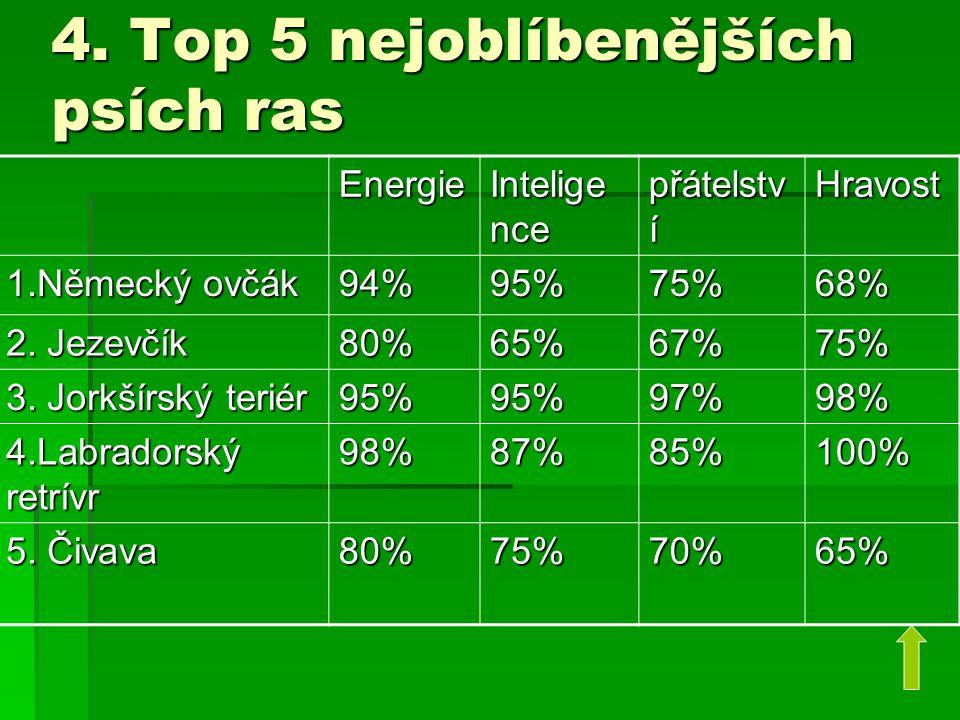 4. Top 5 nejoblíbenějších psích ras Energie Intelige nce přátelstv í Hravost 1.Německý ovčák 94%95%75%68% 2. Jezevčík 80%65%67%75% 3. Jorkšírský terié