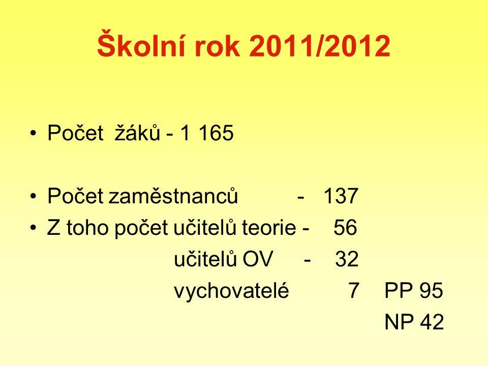 Školní rok 2011/2012 Počet žáků - 1 165 Počet zaměstnanců - 137 Z toho počet učitelů teorie - 56 učitelů OV - 32 vychovatelé 7 PP 95 NP 42