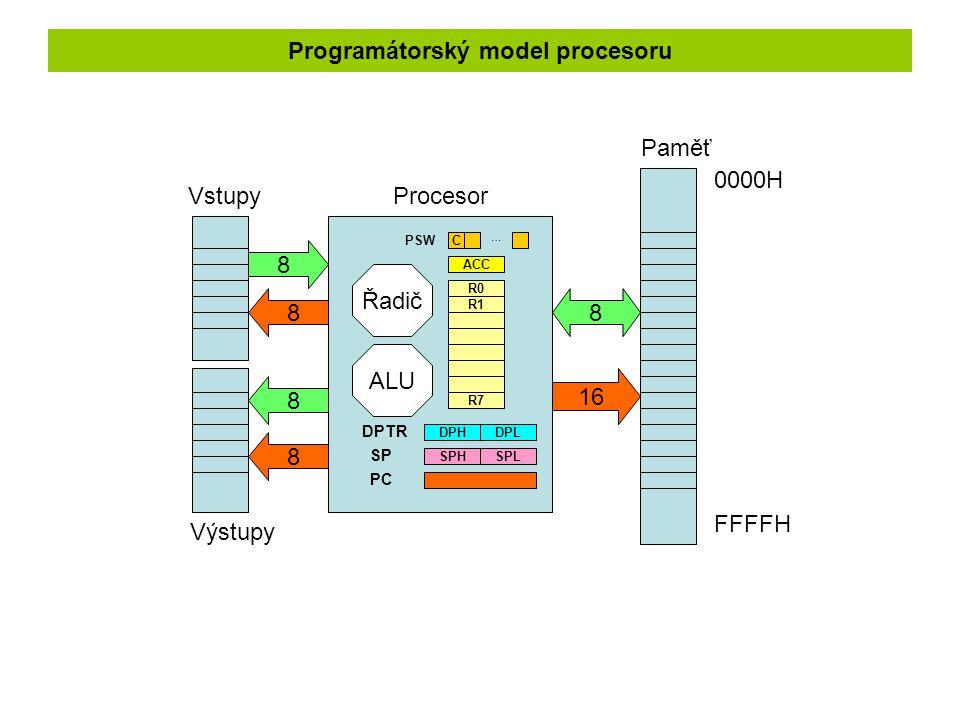 Programátorský model procesoru 8 16 8 8 8 8 Paměť ProcesorVstupy Výstupy ACC R0 R1 R7 DPHDPL SPHSPL 0000H FFFFH C DPTR SP ALU Řadič PC … PSW
