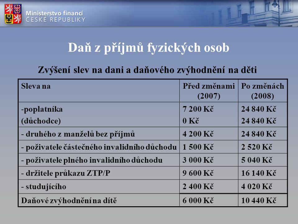 Daň z příjmů fyzických osob Zvýšení slev na dani a daňového zvýhodnění na děti Sleva naPřed změnami (2007) Po změnách (2008) -poplatníka (důchodce) 7