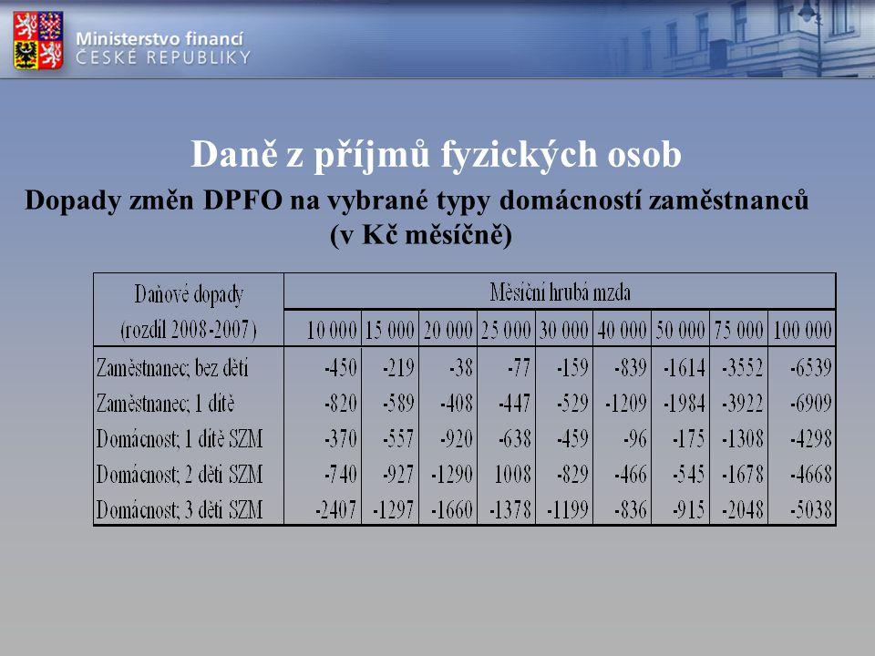 Daně z příjmů fyzických osob Dopady změn DPFO na vybrané typy domácností zaměstnanců (v Kč měsíčně)