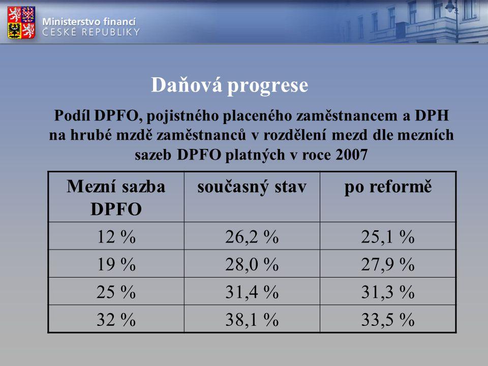 Daňová progrese Mezní sazba DPFO současný stavpo reformě 12 %26,2 %25,1 % 19 %28,0 %27,9 % 25 %31,4 %31,3 % 32 %38,1 %33,5 % Podíl DPFO, pojistného pl