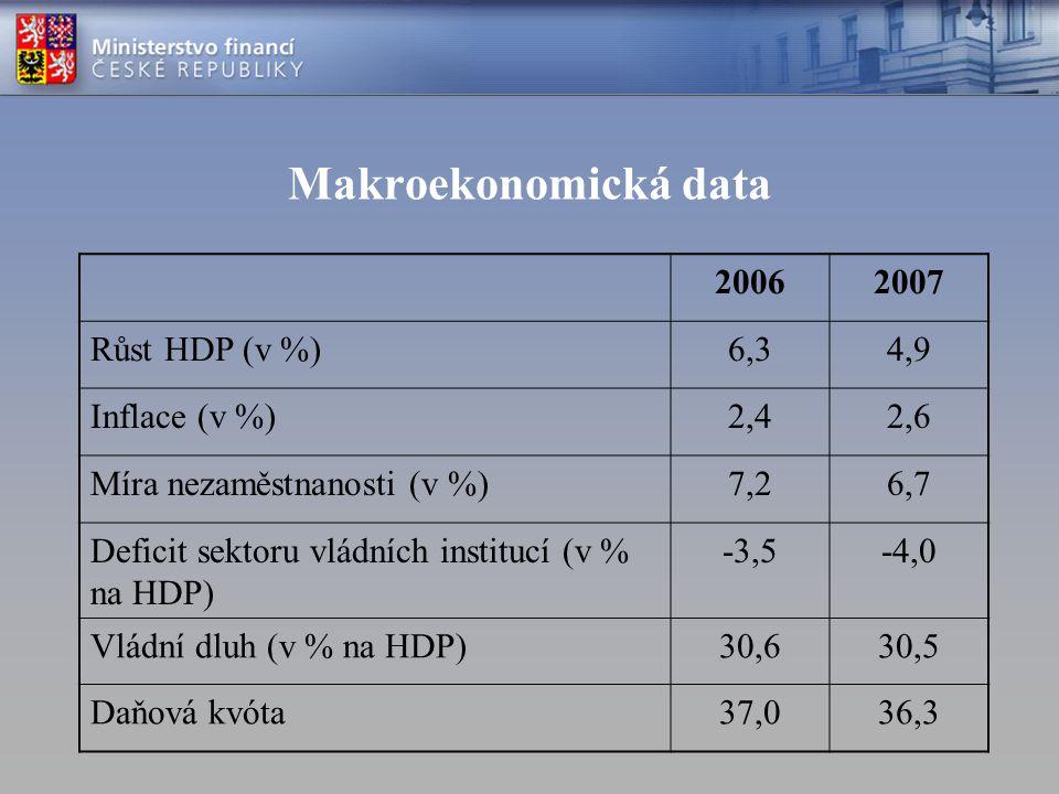 Makroekonomická data 20062007 Růst HDP (v %)6,34,9 Inflace (v %)2,42,6 Míra nezaměstnanosti (v %)7,26,7 Deficit sektoru vládních institucí (v % na HDP