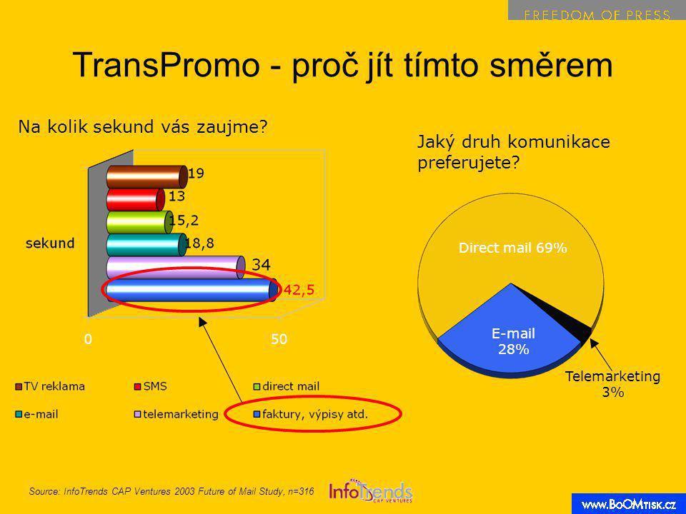 TransPromo - proč jít tímto směrem Na kolik sekund vás zaujme.