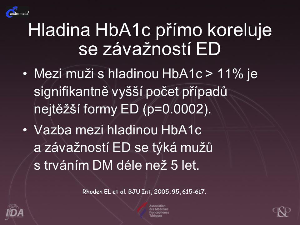 Mezi muži s hladinou HbA1c > 11% je signifikantně vyšší počet případů nejtěžší formy ED (p=0.0002). Vazba mezi hladinou HbA1c a závažností ED se týká