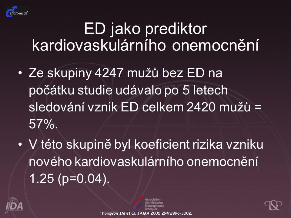 ED jako prediktor kardiovaskulárního onemocnění Ze skupiny 4247 mužů bez ED na počátku studie udávalo po 5 letech sledování vznik ED celkem 2420 mužů = 57%.