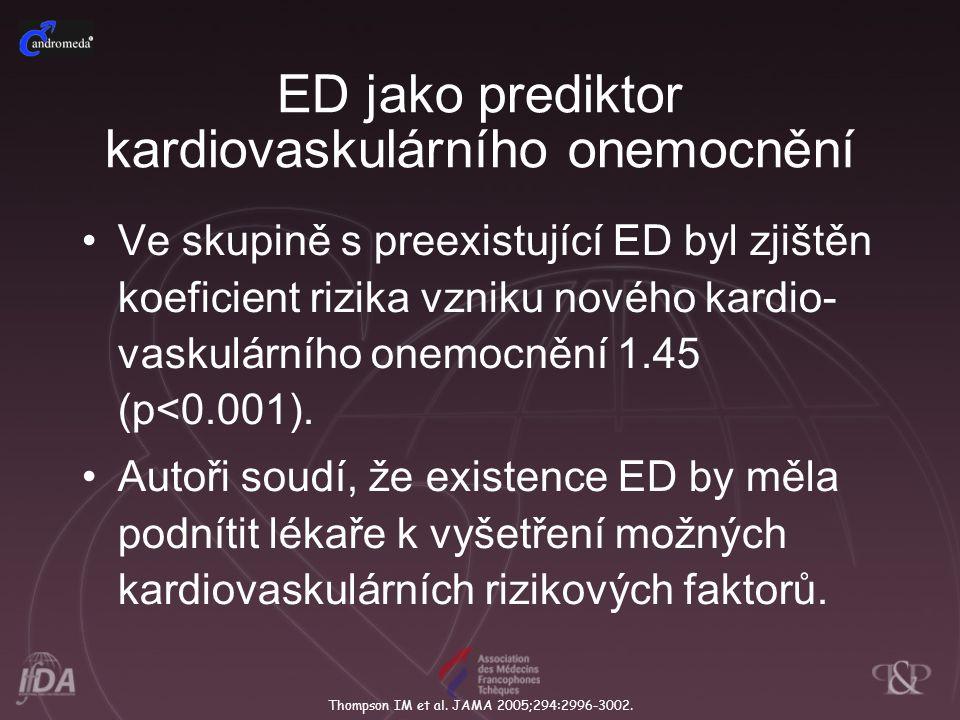ED jako prediktor kardiovaskulárního onemocnění Ve skupině s preexistující ED byl zjištěn koeficient rizika vzniku nového kardio- vaskulárního onemocnění 1.45 (p<0.001).