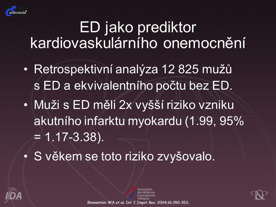 ED jako prediktor kardiovaskulárního onemocnění Retrospektivní analýza 12 825 mužů s ED a ekvivalentního počtu bez ED. Muži s ED měli 2x vyšší riziko