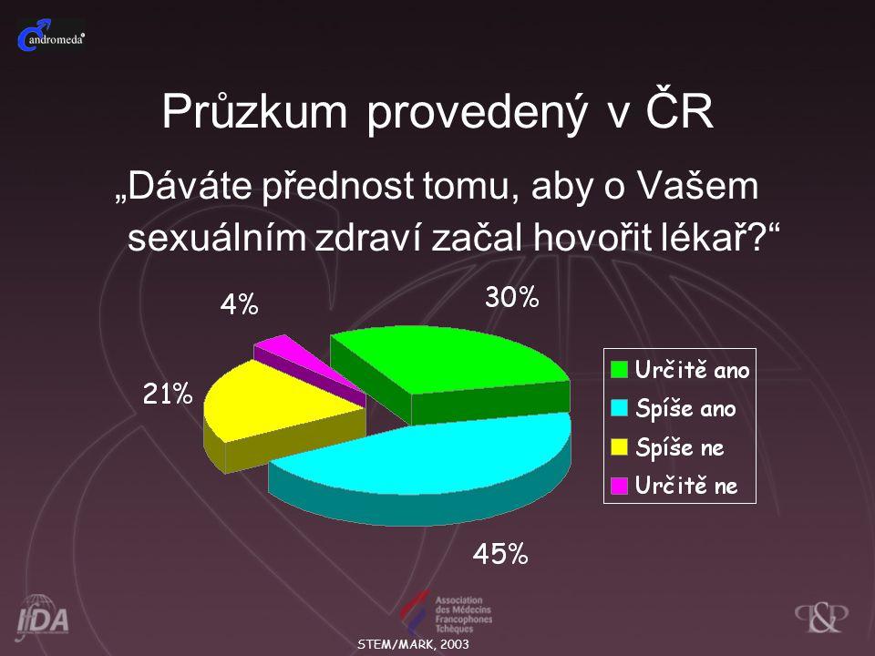 """Průzkum provedený v ČR """"Dáváte přednost tomu, aby o Vašem sexuálním zdraví začal hovořit lékař?"""" STEM/MARK, 2003"""
