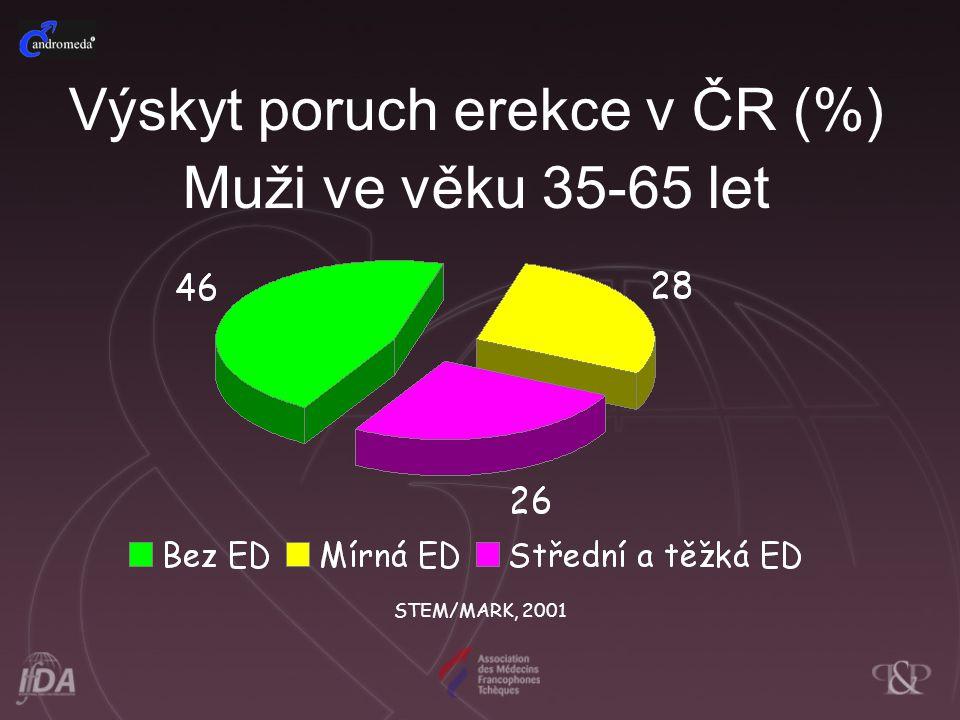 Výskyt poruch erekce v ČR (%) Muži ve věku 35-65 let STEM/MARK, 2001