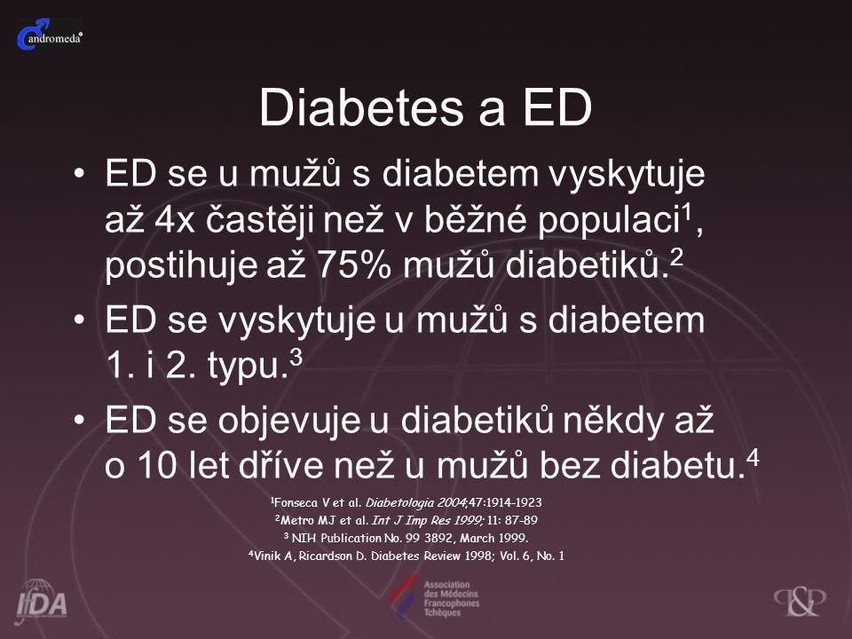 Diabetes a ED ED se u mužů s diabetem vyskytuje až 4x častěji než v běžné populaci 1, postihuje až 75% mužů diabetiků. 2 ED se vyskytuje u mužů s diab