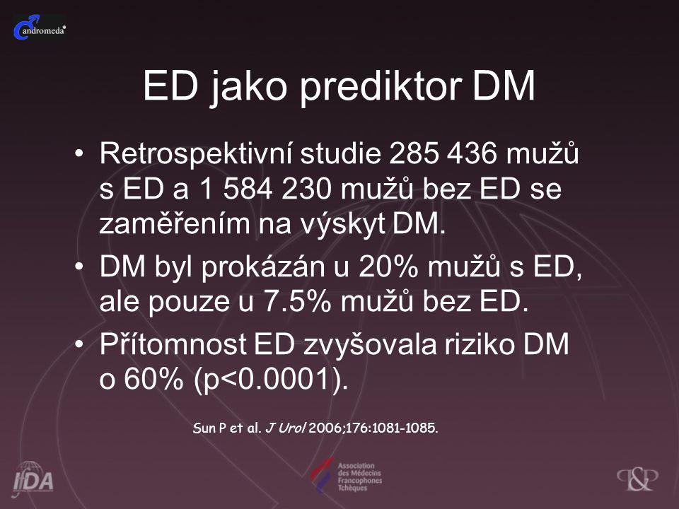 ED jako prediktor DM Retrospektivní studie 285 436 mužů s ED a 1 584 230 mužů bez ED se zaměřením na výskyt DM. DM byl prokázán u 20% mužů s ED, ale p