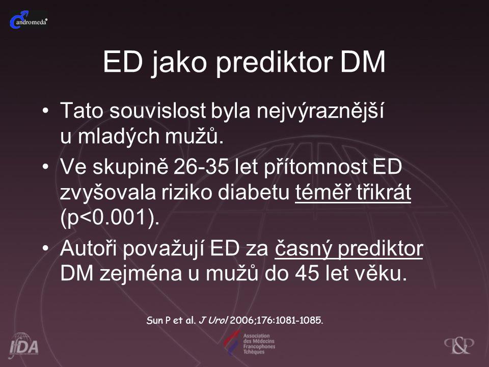 ED jako prediktor DM Tato souvislost byla nejvýraznější u mladých mužů. Ve skupině 26-35 let přítomnost ED zvyšovala riziko diabetu téměř třikrát (p<0