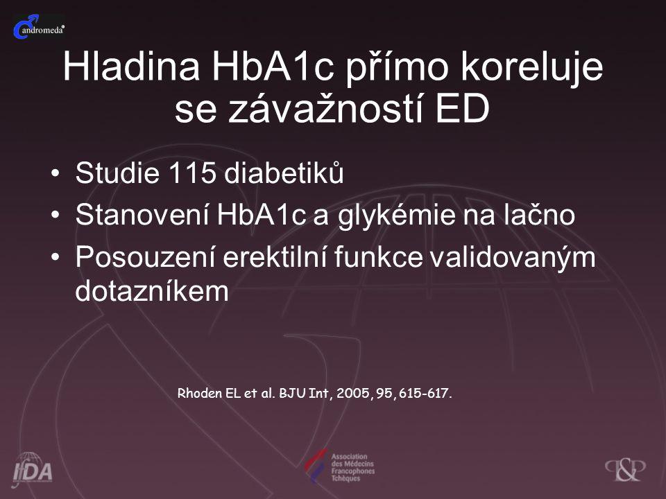 Studie 115 diabetiků Stanovení HbA1c a glykémie na lačno Posouzení erektilní funkce validovaným dotazníkem Rhoden EL et al. BJU Int, 2005, 95, 615-617