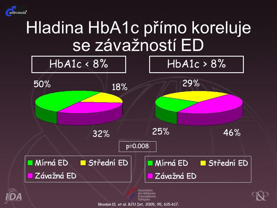 HbA1c < 8%HbA1c > 8% p=0.008 Hladina HbA1c přímo koreluje se závažností ED