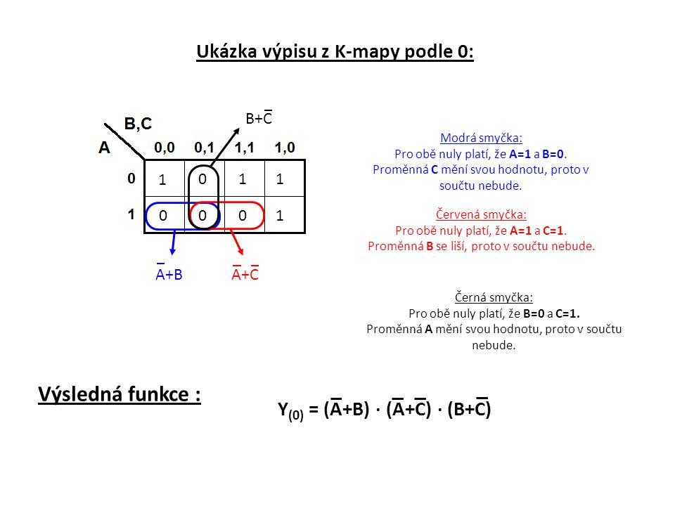 Ukázka výpisu z K-mapy podle 0: 1 011 0001 A+CA+BA+B B+CB+C Modrá smyčka: Pro obě nuly platí, že A=1 a B=0. Proměnná C mění svou hodnotu, proto v souč
