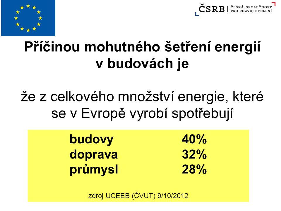 Příčinou mohutného šetření energií v budovách je že z celkového množství energie, které se v Evropě vyrobí spotřebují budovy40% doprava32% průmysl28%