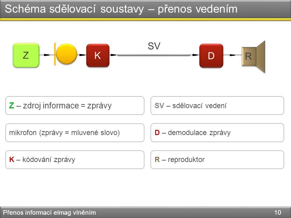 Schéma sdělovací soustavy – přenos vedením Přenos informací elmag vlněním 10 Z Z K K D D R SV Z – zdroj informace = zprávy mikrofon (zprávy = mluvené