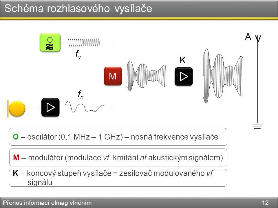 Schéma rozhlasového vysílače Přenos informací elmag vlněním 12 M M V A K O O ~ ~ ~ O – oscilátor (0,1 MHz – 1 GHz) – nosná frekvence vysílače M – modu