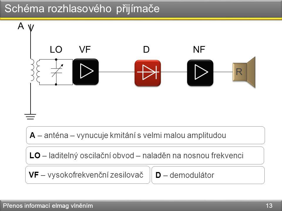 Schéma rozhlasového přijímače Přenos informací elmag vlněním 13 A – anténa – vynucuje kmitání s velmi malou amplitudou LO – laditelný oscilační obvod