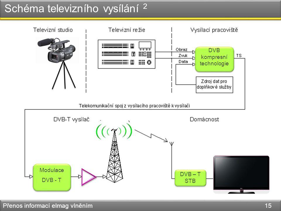 Schéma televizního vysílání 2 Přenos informací elmag vlněním 15 DVB kompresní technologie Modulace DVB - T DVB – T STB