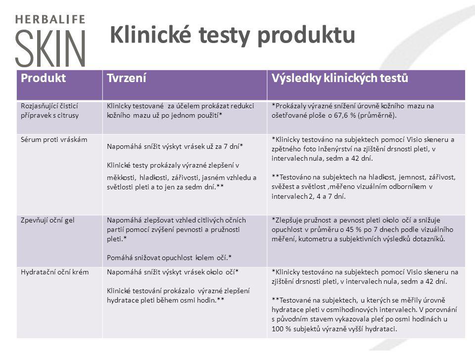 Klinické testy produktu ProduktTvrzeníVýsledky klinických testů Rozjasňující čisticí přípravek s citrusy Klinicky testované za účelem prokázat redukci