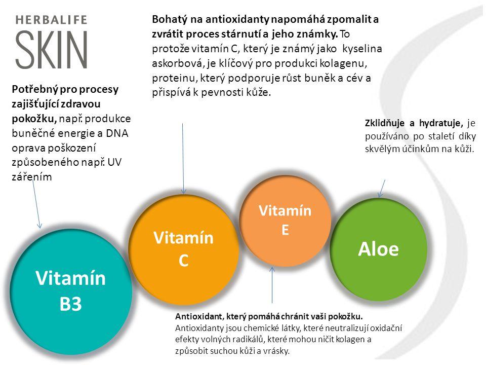 Vitamín B3 Vitamín C Aloe Vitamín E Potřebný pro procesy zajišťující zdravou pokožku, např. produkce buněčné energie a DNA oprava poškození způsobenéh