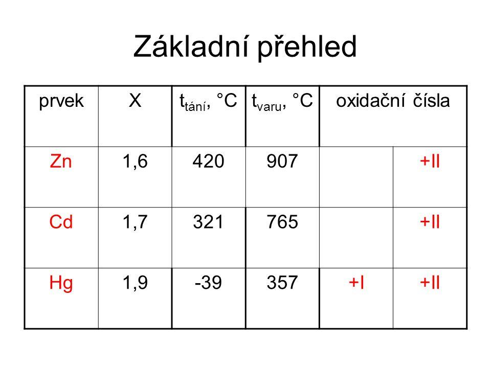 Základní přehled prvekXt tání, °Ct varu, °Coxidační čísla Zn1,6420907+II Cd1,7321765+II Hg1,9-39357+I+II
