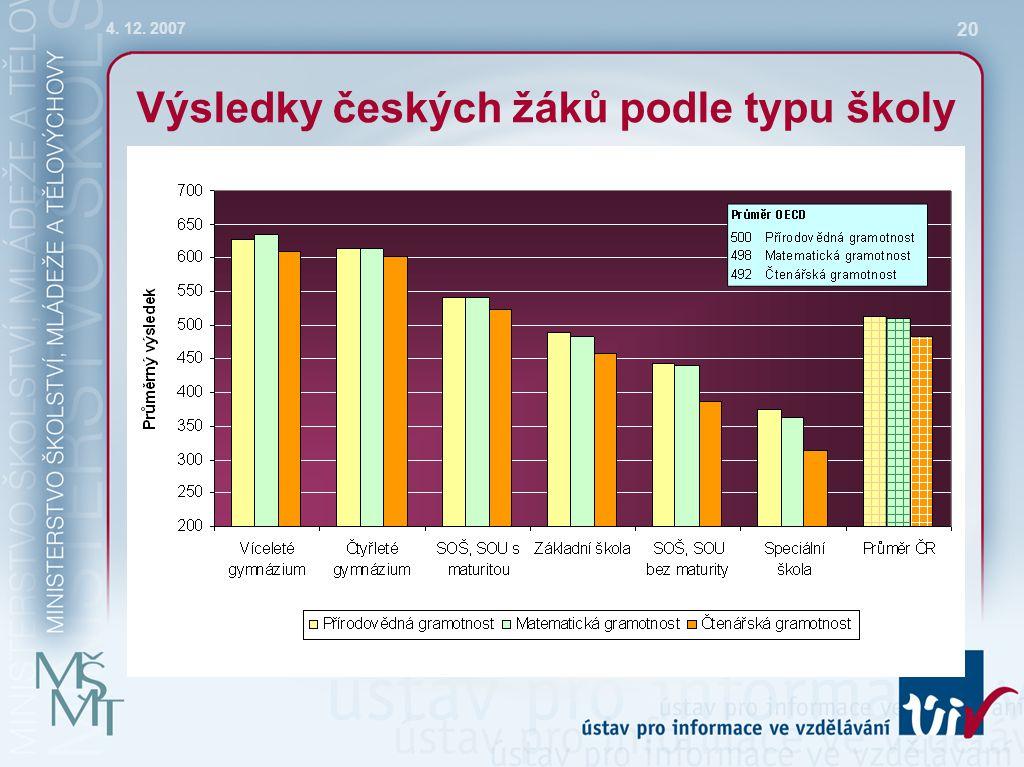 4. 12. 2007 20 Výsledky českých žáků podle typu školy