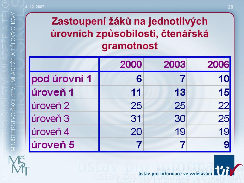 4. 12. 2007 28 Zastoupení žáků na jednotlivých úrovních způsobilosti, čtenářská gramotnost