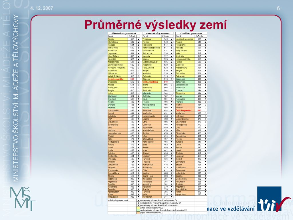 4. 12. 2007 6 Průměrné výsledky zemí