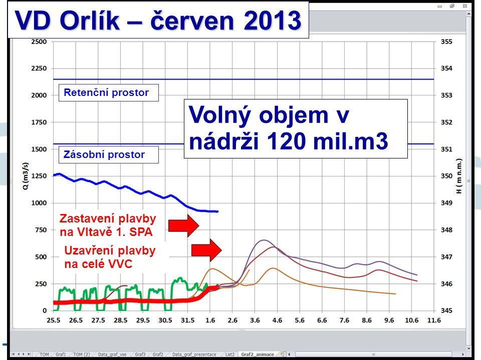 8/9/12 VD Orlík – červen 2013 Zastavení plavby na Vltavě 1. SPA Uzavření plavby na celé VVC Volný objem v nádrži 120 mil.m3 Retenční prostor Zásobní p