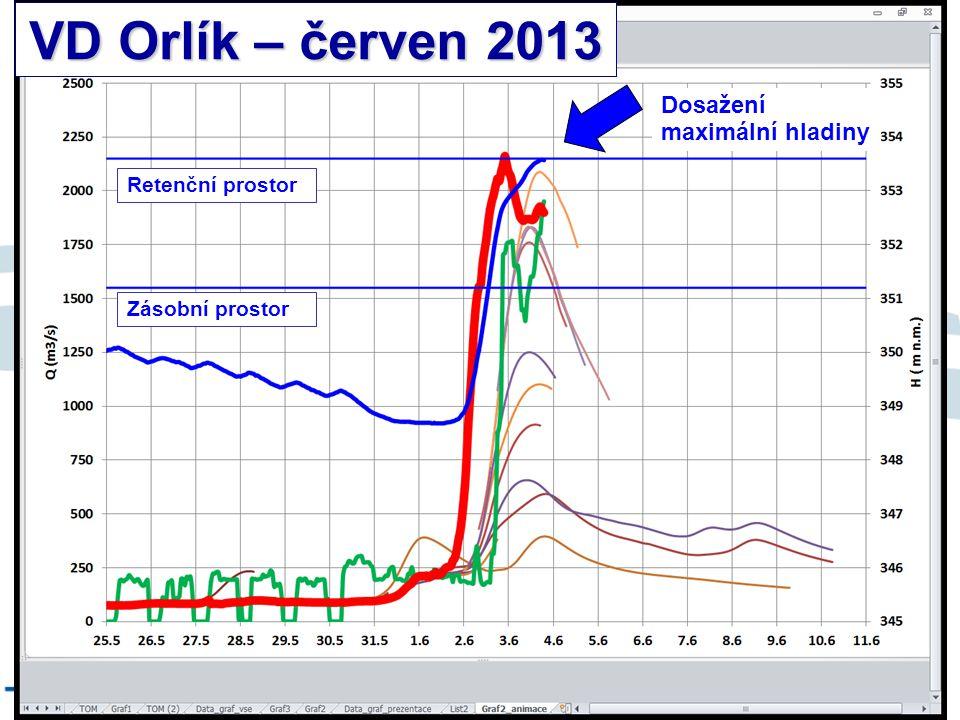 8/9/12 VD Orlík – červen 2013 Dosažení maximální hladiny Retenční prostor Zásobní prostor