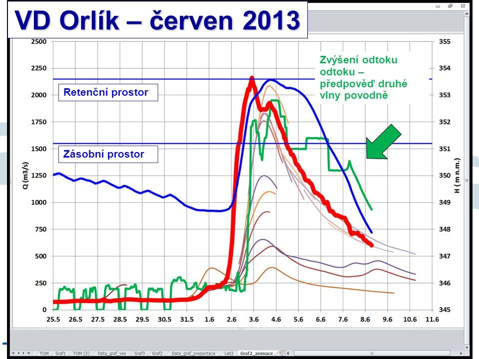 8/9/12 VD Orlík – červen 2013 Zvýšení odtoku odtoku – předpověď druhé vlny povodně Retenční prostor Zásobní prostor