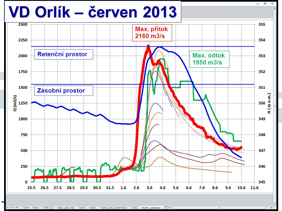 8/9/12 VD Orlík – červen 2013 Retenční prostor Zásobní prostor Max. přítok 2160 m3/s Max. odtok 1950 m3/s