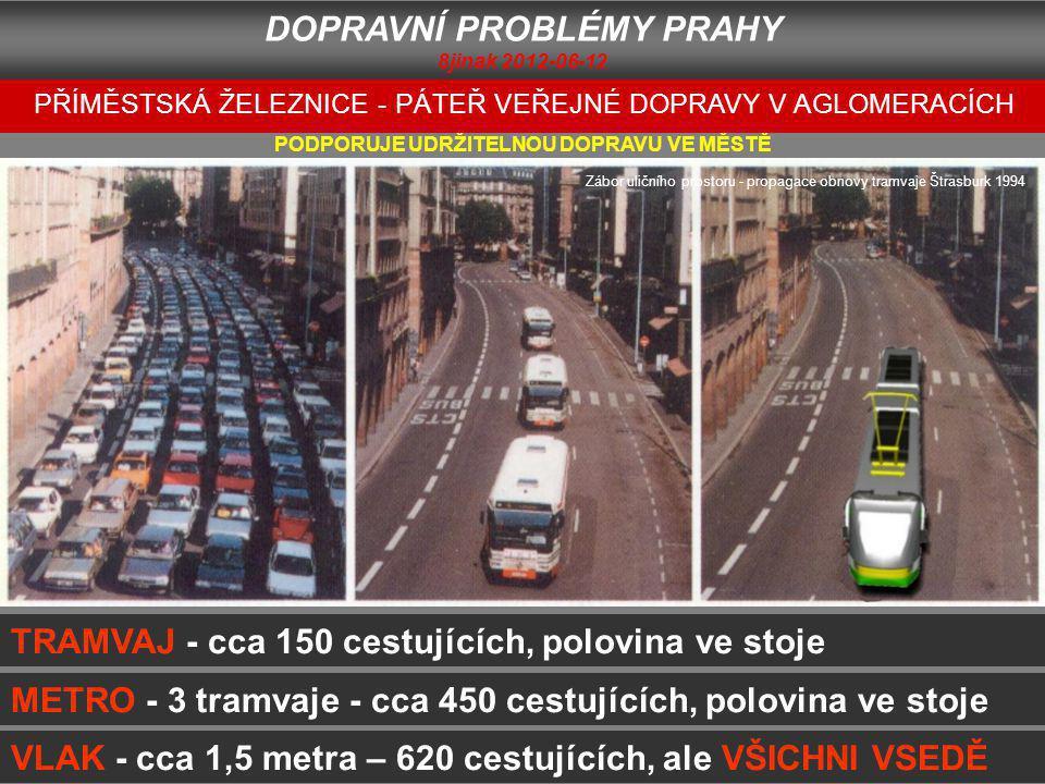 TRAMVAJ - cca 150 cestujících, polovina ve stoje METRO - 3 tramvaje - cca 450 cestujících, polovina ve stoje VLAK - cca 1,5 metra – 620 cestujících, ale VŠICHNI VSEDĚ PODPORUJE UDRŽITELNOU DOPRAVU VE MĚSTĚ Zábor uličního prostoru - propagace obnovy tramvaje Štrasburk 1994 PŘÍMĚSTSKÁ ŽELEZNICE - PÁTEŘ VEŘEJNÉ DOPRAVY V AGLOMERACÍCH DOPRAVNÍ PROBLÉMY PRAHY 8jinak 2012-06-12