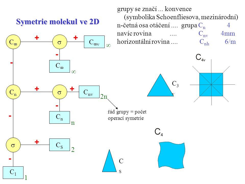 C3vC3v CSCS Symetrie molekul ve 2D CC CvCv   CnCn  CC C nv CnCn CSCS C1C1 ++ ++ + - - - -  řád grupy = počet operací symetrie 2n n  2 1 - grupy se značí...
