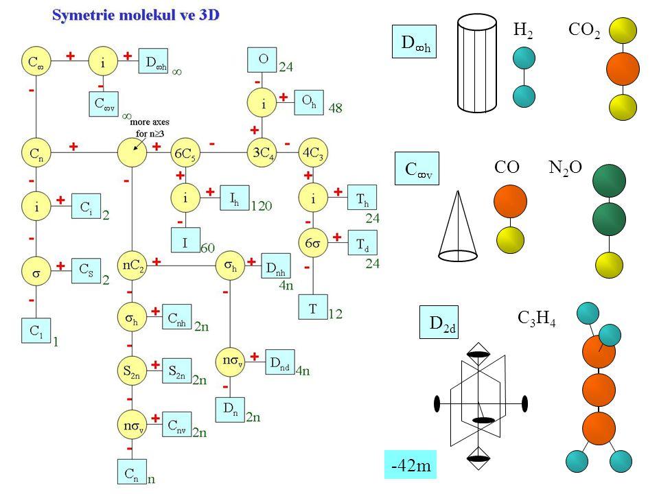 D 2d C3H4C3H4 -42m CvCv CON2ON2O DhDh H2H2 CO 2