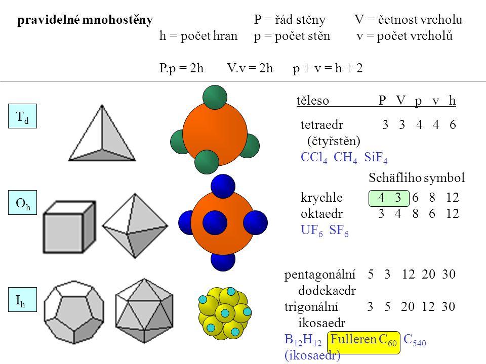 pentagonální 5 3 12 20 30 dodekaedr trigonální 3 5 20 12 30 ikosaedr B 12 H 12 Fulleren C 60 C 540 (ikosaedr) pravidelné mnohostěny P = řád stěny V = četnost vrcholu h = počet hran p = počet stěn v = počet vrcholů P.p = 2h V.v = 2h p + v = h + 2 TdTd OhOh IhIh Schäfliho symbol těleso P V p v h tetraedr 3 3 4 4 6 (čtyřstěn) CCl 4 CH 4 SiF 4 krychle 4 3 6 8 12 oktaedr 3 4 8 6 12 UF 6 SF 6