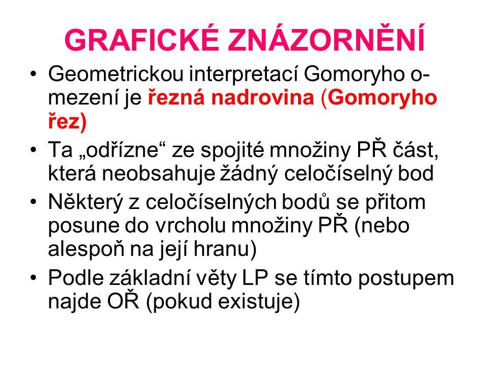 """GRAFICKÉ ZNÁZORNĚNÍ Geometrickou interpretací Gomoryho o- mezení je řezná nadrovina (Gomoryho řez) Ta """"odřízne"""" ze spojité množiny PŘ část, která neob"""