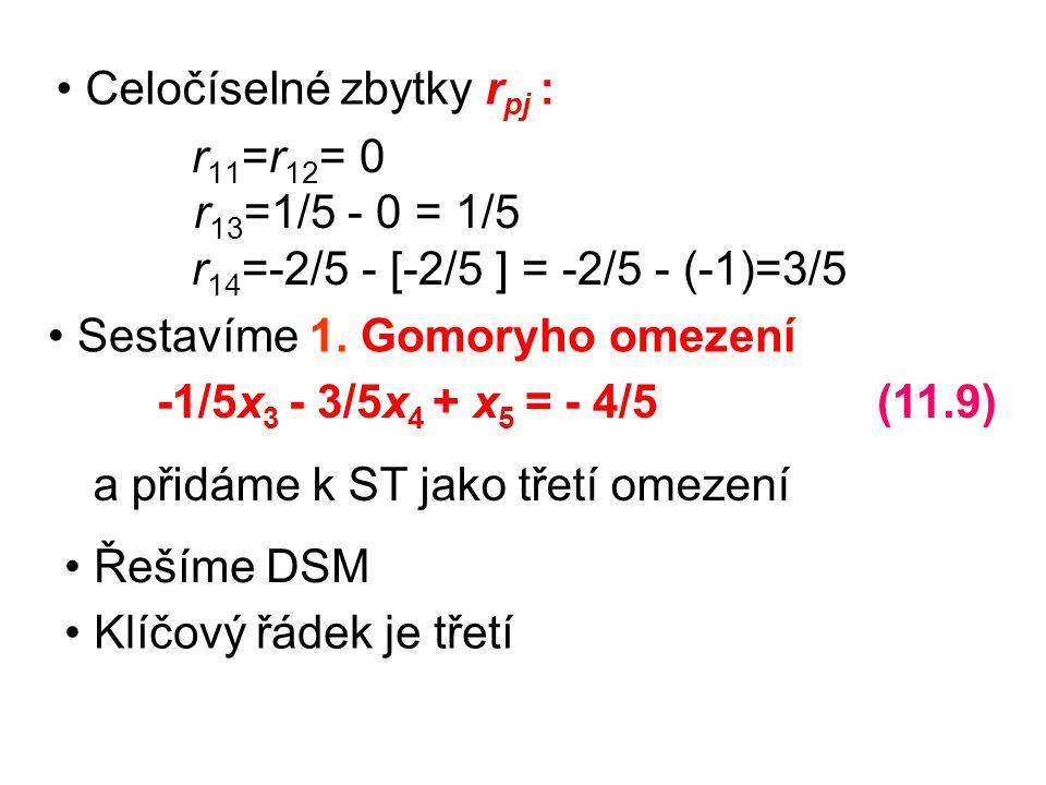 r 11 =r 12 = 0 r 13 = 1/5 - 0 = 1/5 r 14 = -2/5 - [-2/5 ] = -2/5 - (-1)=3/5 Celočíselné zbytky r pj : Sestavíme 1. Gomoryho omezení -1/5x 3 - 3/5x 4 +